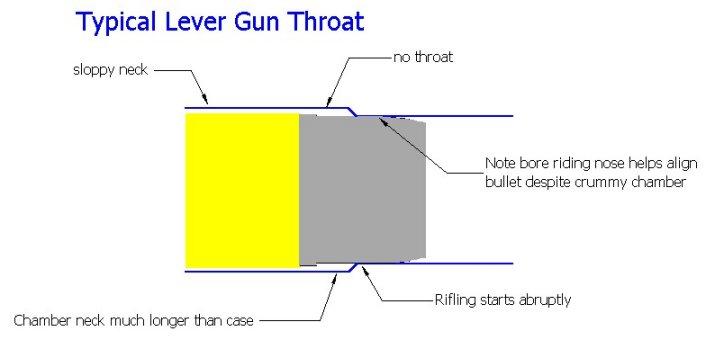 typical lever gun throat