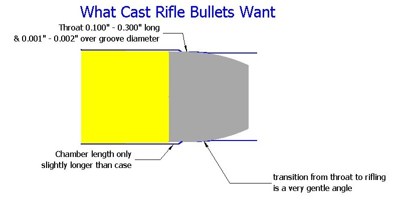 what cast rifle bullets want